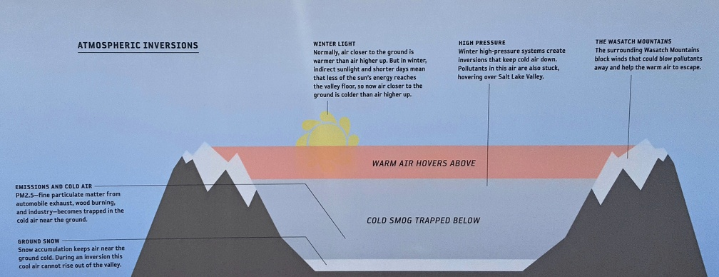 A the top: an exhibit on Inversion! I keep hearing about this as the main negative to Salt Lake City.